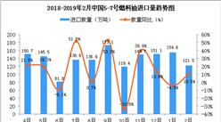 2019年2月中国5-7号燃料油进口量为121.5万吨 同比增长10.5%