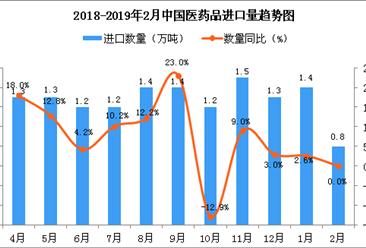 2019年2月中国医药品进口量及金额增长情况分析