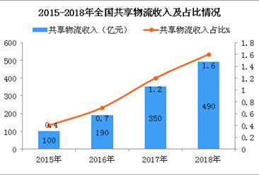2018年我国共享物流收入约490亿元  同比大幅增长40%(图)