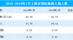 2019年1月上海市入境旅游数据统计:旅游人数共60.95万人  同比下降4.4%