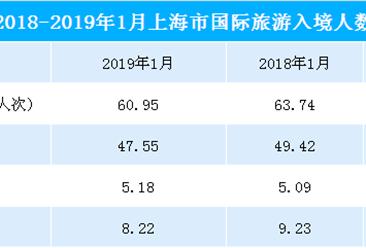 2019年1月上海市入境旅游數據統計:旅游人數共60.95萬人  同比下降4.4%