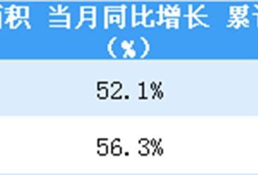 2019年2月佳兆业销售简报:销售金额同比大涨110.9%(附图表)