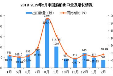 2019年2月中国船舶出口量为362艘 同比下降10.8%