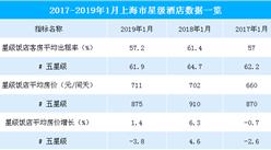 2019年1月上海市星级酒店经营数据分析:平均房价增长1.4%(图表)