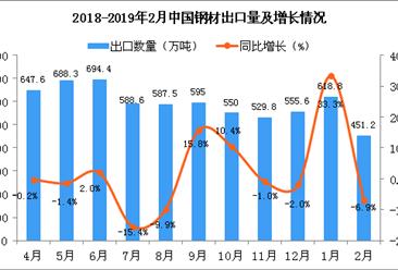 2019年2月中国钢材出口量为451.2万吨 同比下降6.9%
