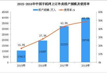 共享经济推动消费转型  2018年在线外卖占人均餐饮消费支出10.6%(图)