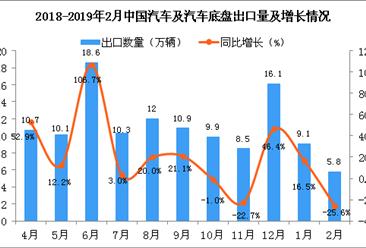 2019年2月中国汽车及汽车底盘出口量为5.8万辆 同比下降25.6%