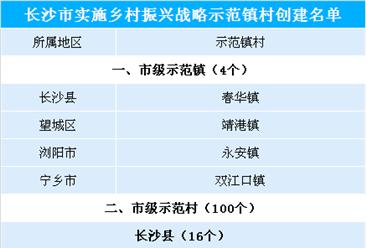 湖南长沙市乡村振兴示范村镇名单出炉:共104个 都有哪些地区入???(附名单)