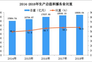 2018年天津统计公报:GDP总量18809.64亿 常住人口增加2.73万(附图表)