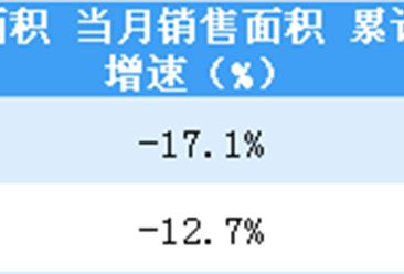 2019年2月龙湖集团销售简报:销售额同比减少24.7%(附图表)