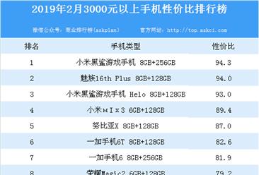 2019年2月3000元以上手机性价比排行榜