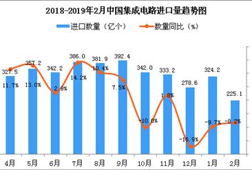 2019年2月中国集成电路进口量为225.1亿个 同比下降8.2%