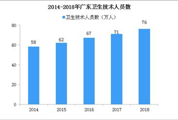 2018年广东医院增加89个 执业医师和执业助理医师增加1.9万(图)