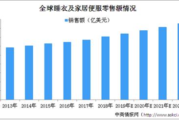捷隆控股拟在港交所上市 2020年全球家居便服行业市场规模将突破1.5万亿美元