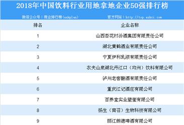 饮料行业投资情报:2018年中国饮料行业用地拿地企业50强排行榜