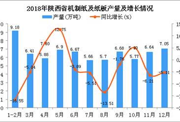 2018年陕西省机制纸及纸板产量为72.54万吨 同比下降4.15%
