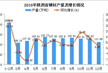 2018年陕西省钢材产量为1456.88万吨 同比增长5.75%