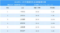 2019年1-2月中国乘用车企业销量排行榜(TOP15)