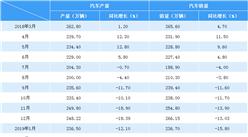 2019年2月中國汽車市場產銷情況分析:乘用車降幅明顯(附圖表)