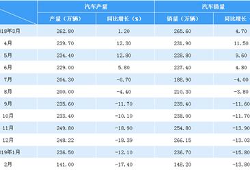 2019年2月中国汽车市场产销情况分析:乘用车降幅明显(附图表)