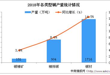 2018年铜行业运行情况分析及2019年发展形势预测(图)