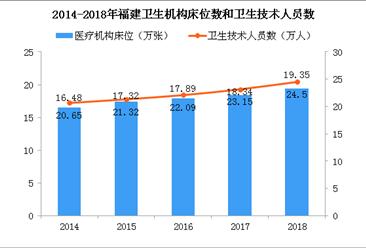 2018年福建医院增加42个 执业(助理)医师突破9万人(图)