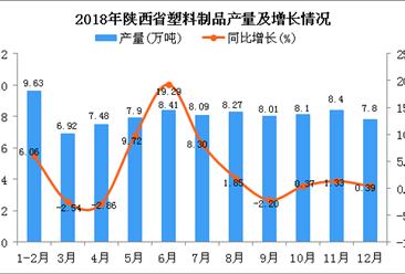 2018年陕西省塑料制品产量为89.01万吨 同比增长3.45%