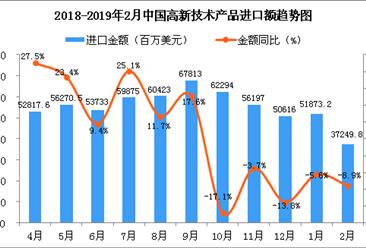 2019年2月中国高新技术产品进口金额同比下降8.9%