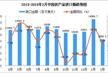 2019年2月中国农产品进口金额同比增长2.1%