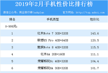 2019年最新手机性价比排行榜:哪款手机性价比最高?(附榜单)