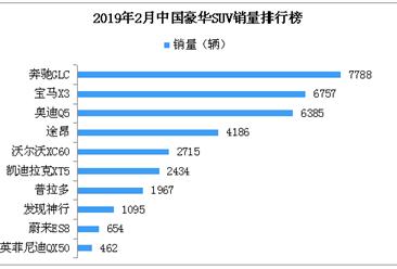 2019年2月豪华SUV销量排名:奔驰GLC第一(附排名)