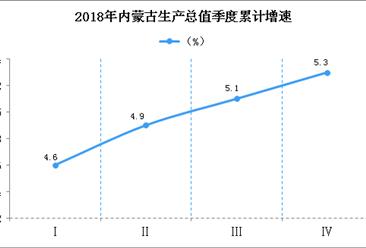 2018年内蒙古统计公报:GDP总量17289.2亿 常住人口增加5.4万(附图表)