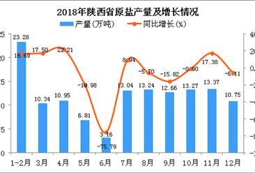 2018年陕西省原盐产量为130.87万吨 同比下降4.16%