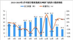 2019年2月中国空载重量超过2吨的飞机进口量同比增长35%