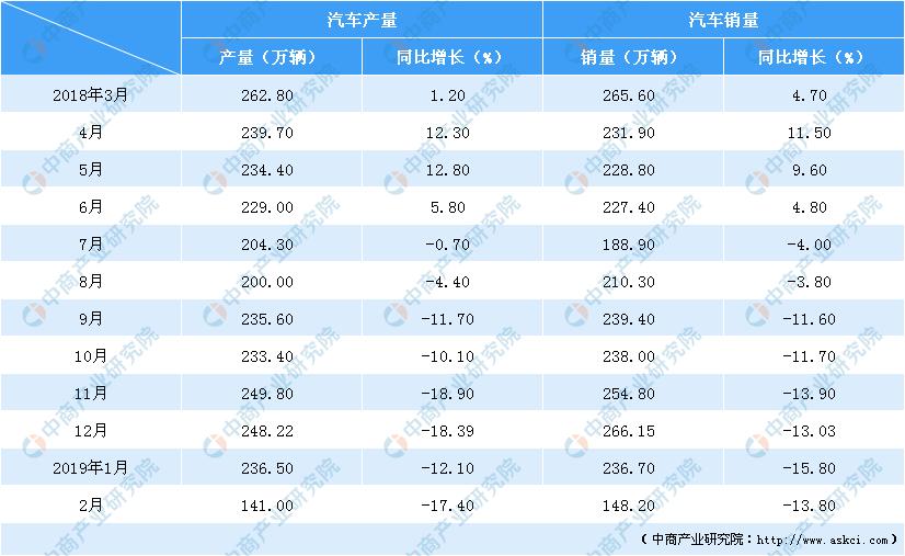 2019工业经济分析_2019年1 3月船舶工业经济运行情况