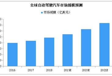 2019年全球无人驾驶汽车市场规模预测:将近55亿美元