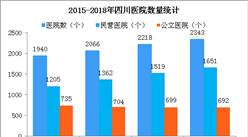 2018年四川醫院數量分析:民營醫院比公立醫院多959個(圖)