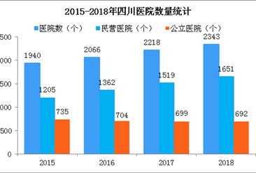 2018年四川医院数量分析:民营医院比公立医院多959个(图)