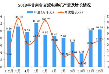 2018年甘肃省交流电动机产量为98.49万千瓦 同比增长17.32%