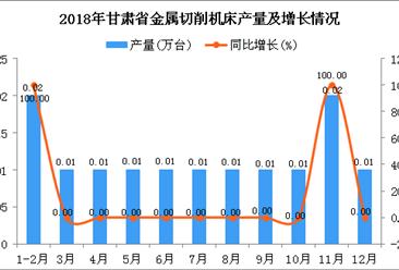 2018年甘肃省金属切削机床产量为0.13万台 同比增长18.18%