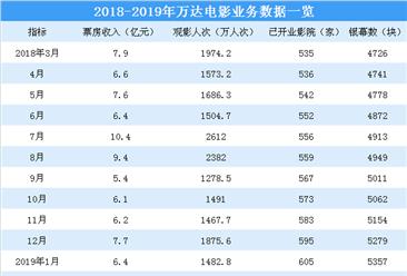 2019年2月万达电影经营数据简报:实现票房14.9亿元(附图表)