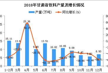 2018年甘肃省饮料产量及增长情况分析:同比下降41.54%