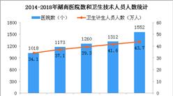 2018年湖南醫院1552個 比上年增加240個(圖)