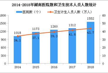 2018年湖南医院1552个 比上年增加240个(图)
