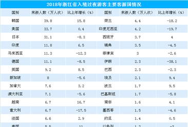 2018年浙江省旅游業市場總結:全年旅游總收入超10000億元(附圖表)