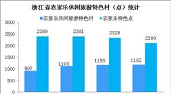 浙江省乡村旅游发展势头强劲   2018年实现收入427.7亿元(图)