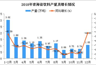 2018年青海省饮料产量为13.96万吨 同比下降75.79%