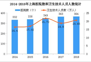 2018年上海医院364所 卫生技术人员突破20万(图)