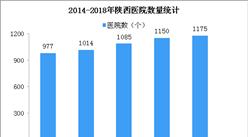 2018年陜西醫院1175家 衛生技術人員32.78萬人(圖)