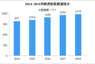 2018年陕西医院1175家 卫生技术人员32.78万人(图)
